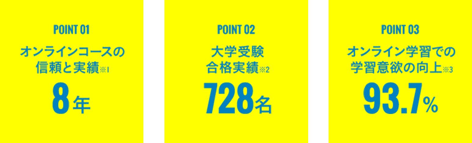 Pooint 1:オンラインコースの信頼と実績※1 8年、Pooint 2:大学受験 合格実績※2 728名、Pooint 3:オンライン学習での 学習意欲の向上※3 93.7%