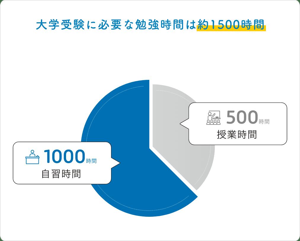 大学受験に必要な勉強時間は約1500時間