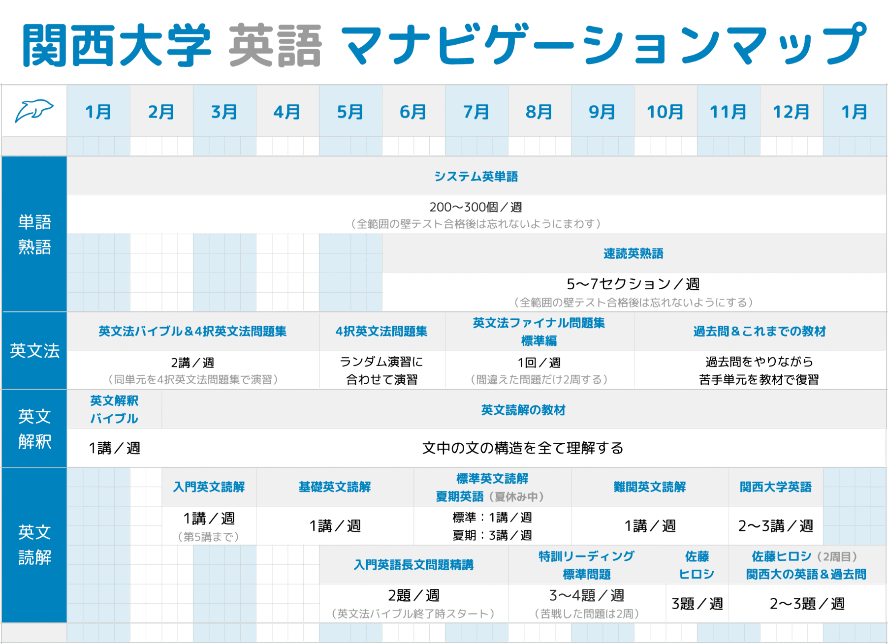 関西大学 英語 間ナビゲーションマップ