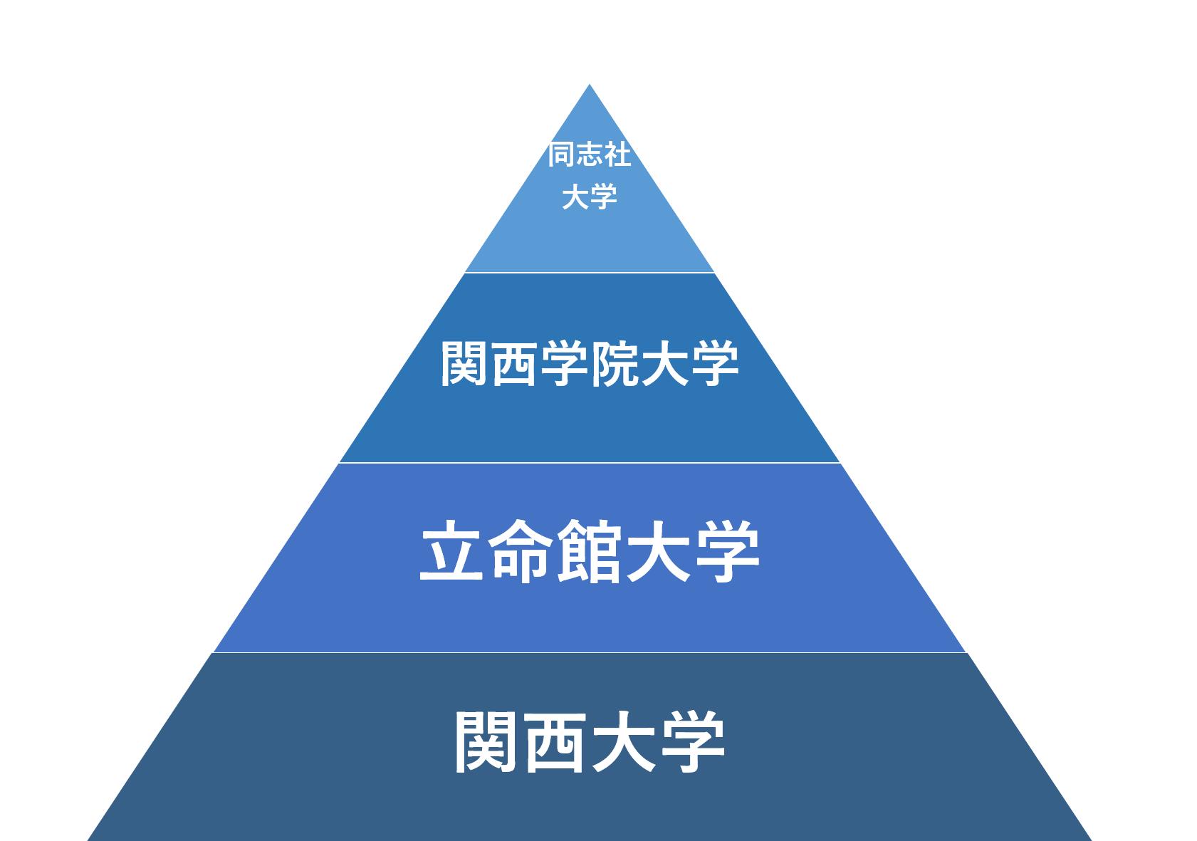 関西 大学 文学部 偏差 値