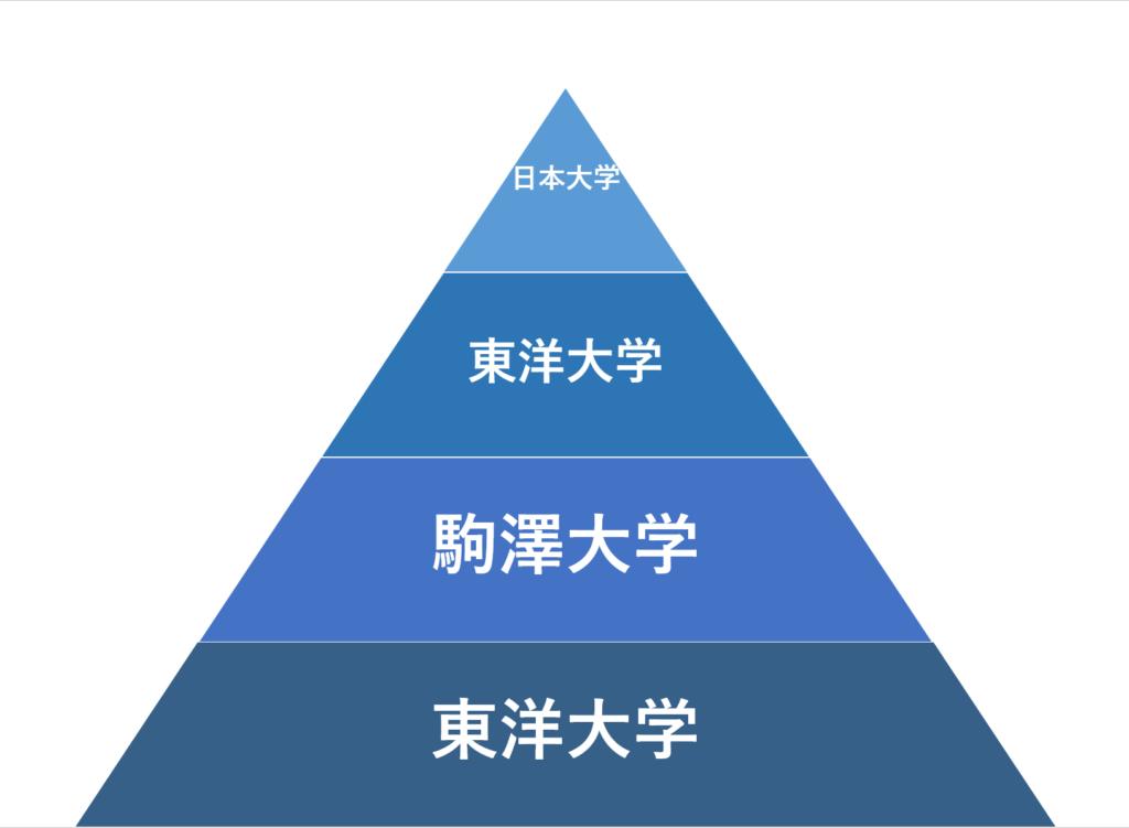 日東駒専の偏差値序列を紹介!受検・就職に有利なのはどこ?