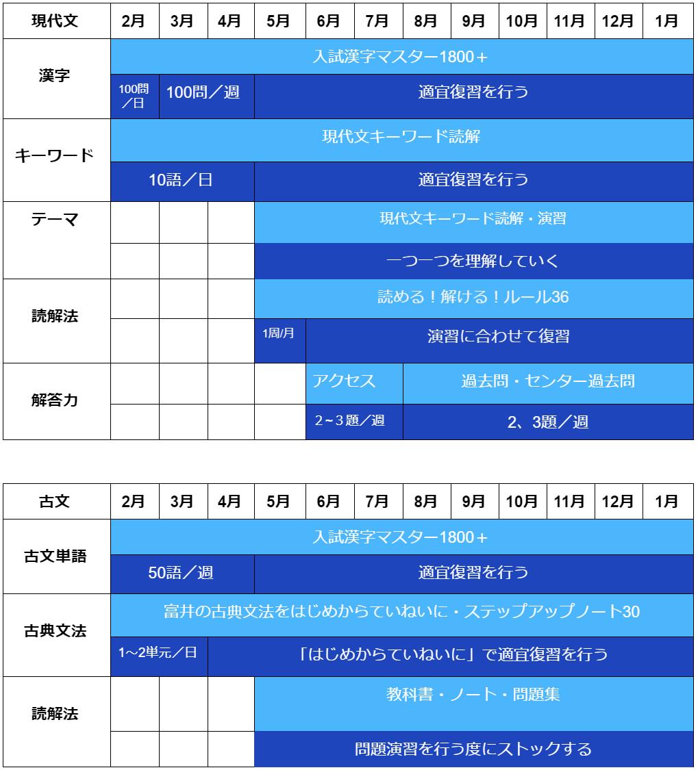 値 大学 偏差 京都 産業