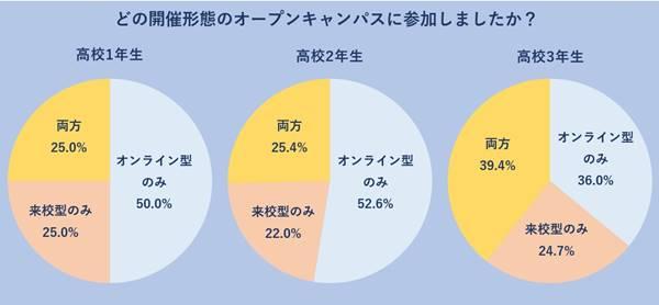 高校3年生来校型とオンライン型のどちらも参加したという学生が最も多い